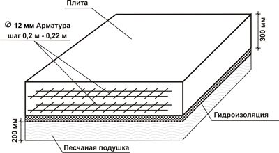 Программу для расчета плитного фундамента